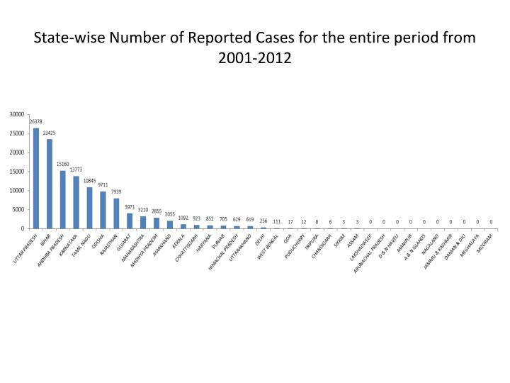 State wise number of reported cases for the entire period from 2001 2012