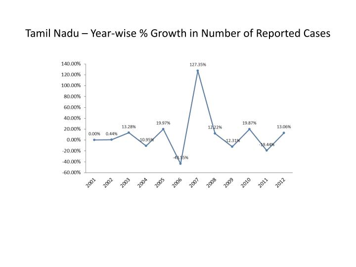 Tamil Nadu – Year-wise % Growth in Number of Reported Cases