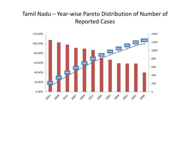 Tamil Nadu – Year-wise Pareto Distribution of Number of Reported Cases