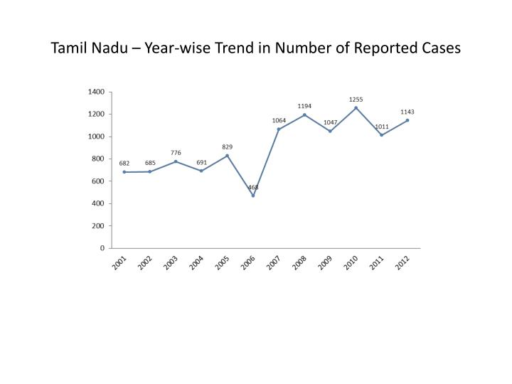 Tamil Nadu – Year-wise Trend in Number of Reported Cases
