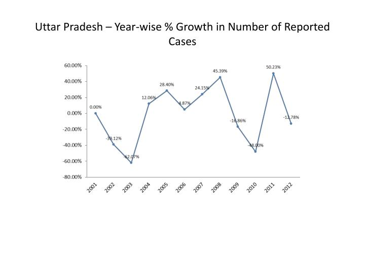 Uttar Pradesh – Year-wise % Growth in Number of Reported Cases