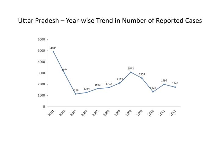 Uttar Pradesh – Year-wise Trend in Number of Reported Cases