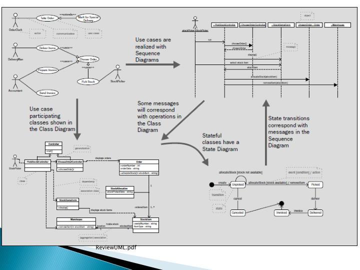 ReviewUML.pdf