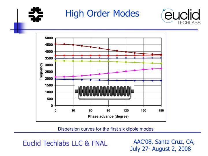 High Order Modes