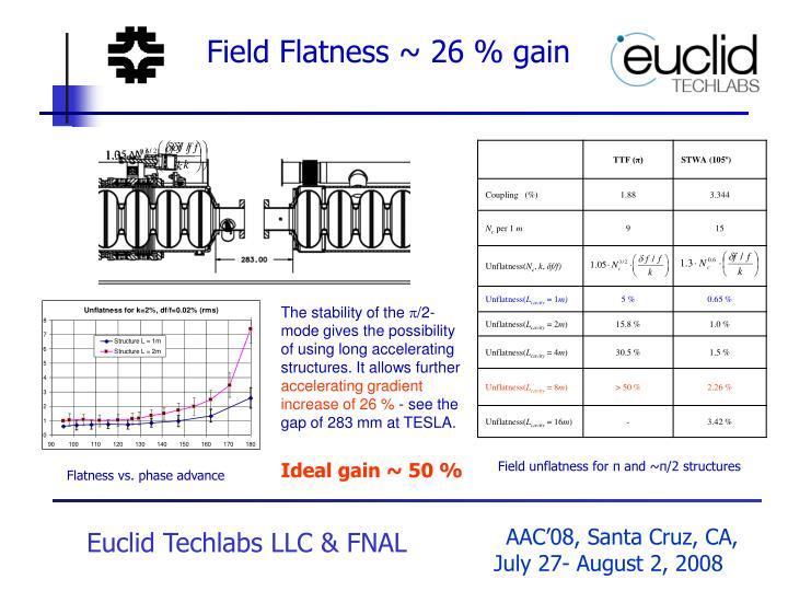 Field Flatness ~ 26 % gain