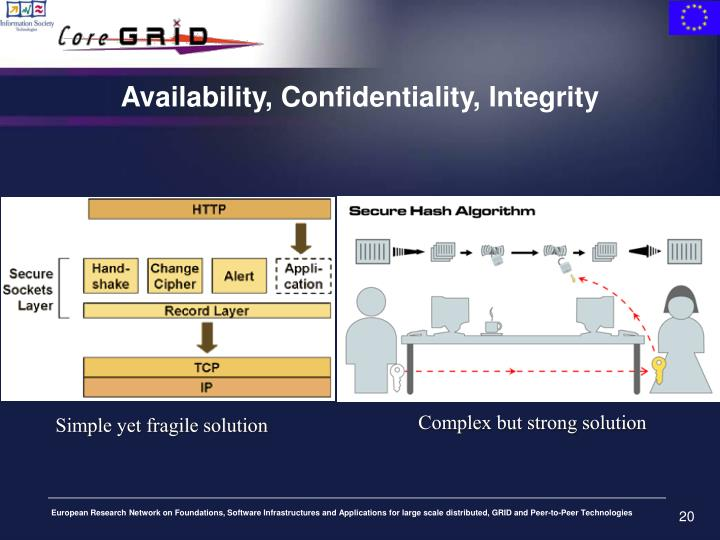 Availability, Confidentiality, Integrity