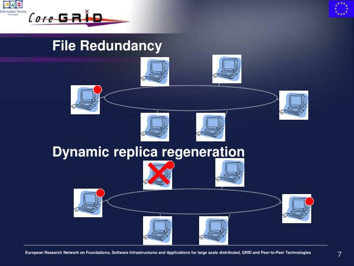 File Redundancy