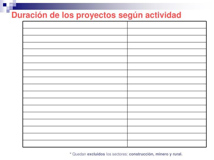 Duración de los proyectos según actividad