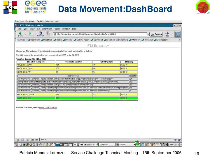 Data Movement:DashBoard