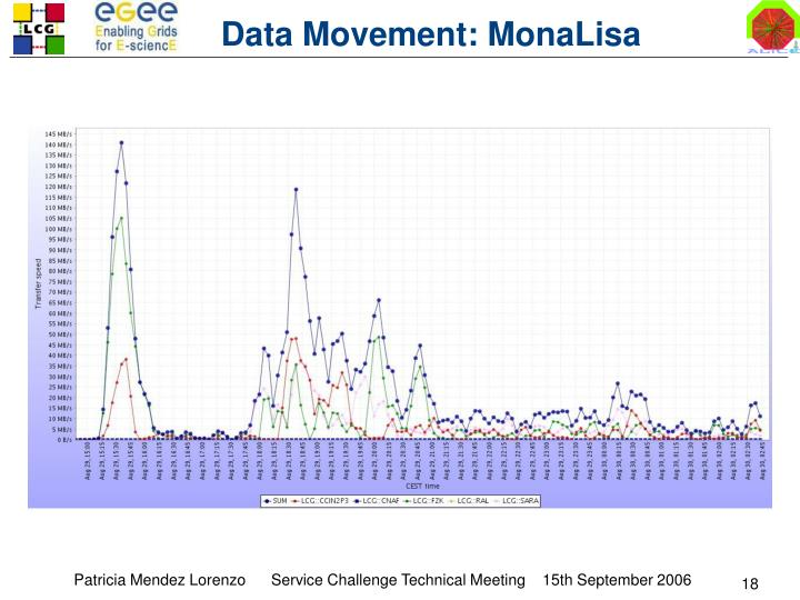 Data Movement: MonaLisa