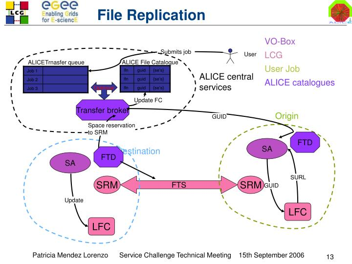 File Replication