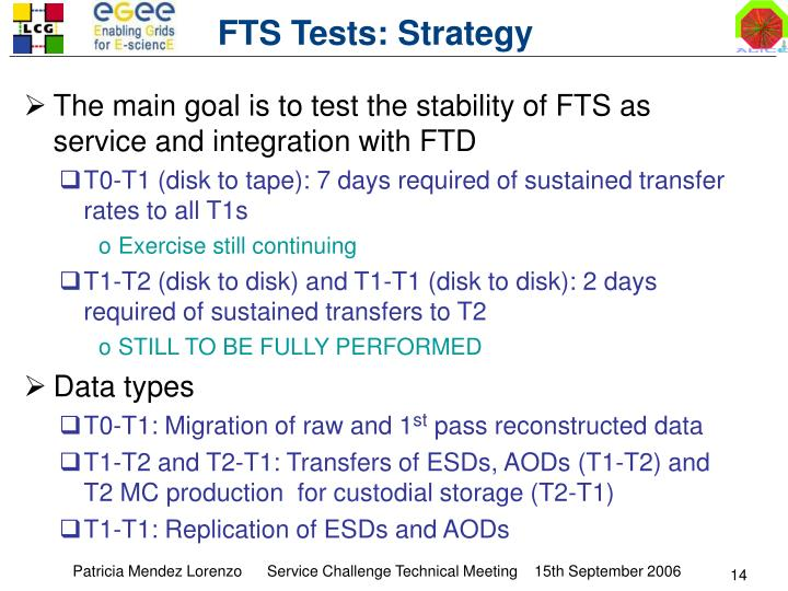 FTS Tests: Strategy