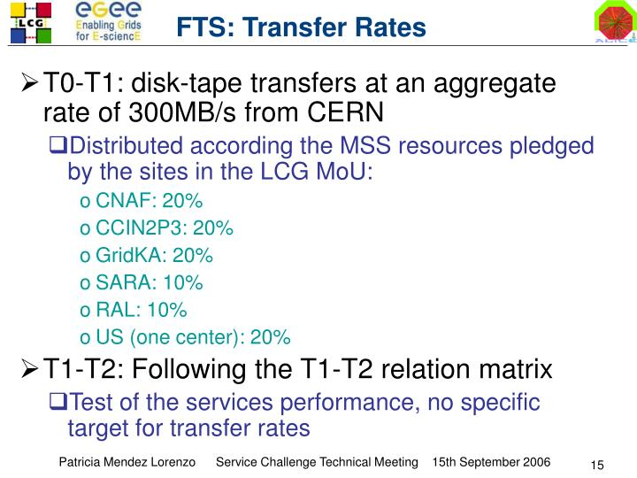FTS: Transfer Rates