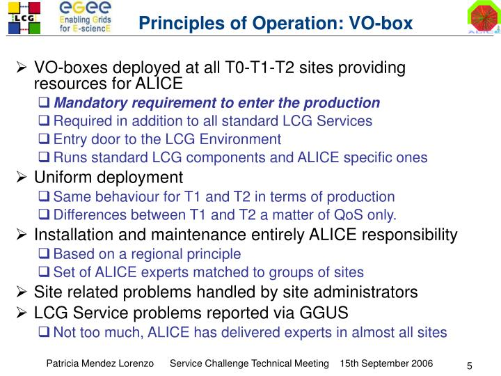 Principles of Operation: VO-box