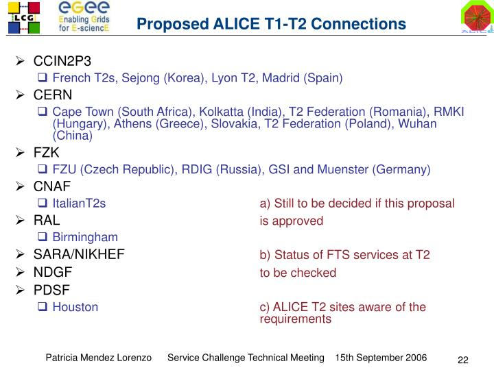 Proposed ALICE T1-T2 Connections