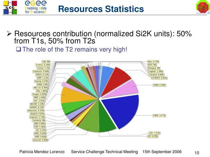 Resources Statistics
