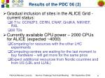 results of the pdc 06 2