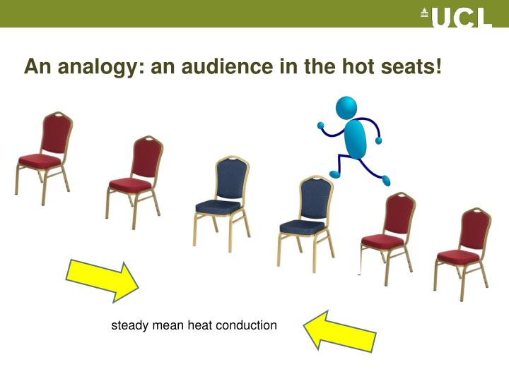 An analogy: an audience in the hot seats!