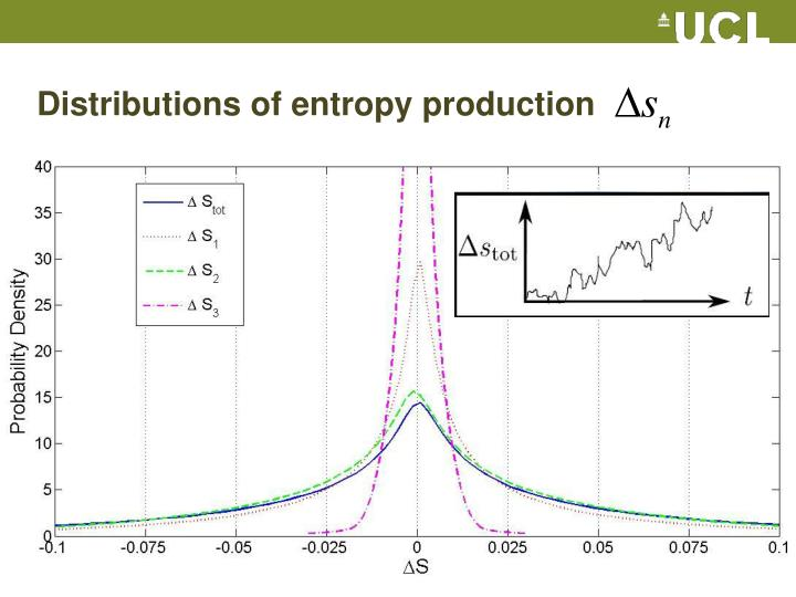 Distributions of entropy production