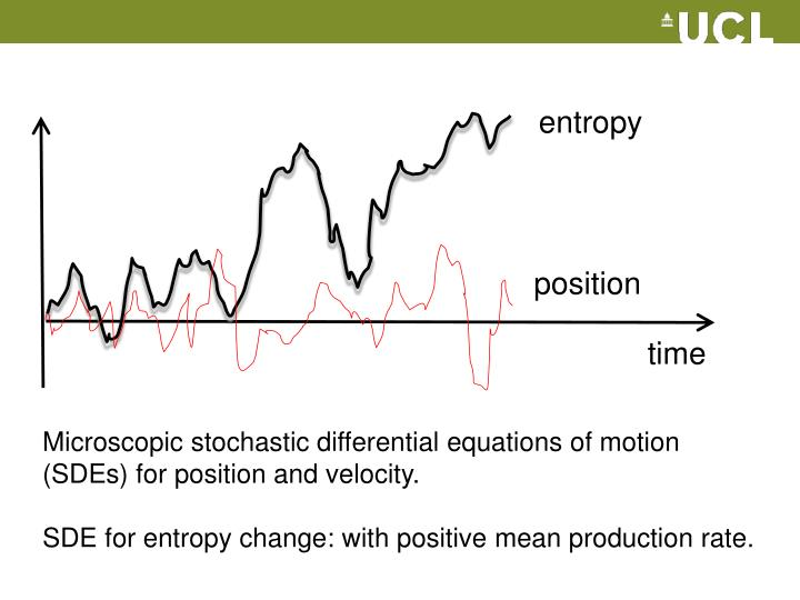 Microscopic stochastic differential equations of motion (SDEs) for position and velocity.