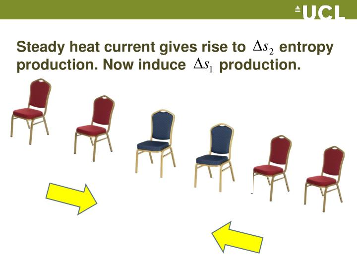 Steady heat current gives rise to        entropy production. Now induce        production.