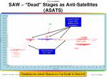 saw dead stages as anti satellites asats