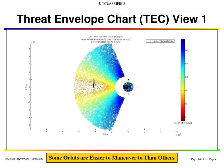 Threat Envelope Chart (TEC) View 1