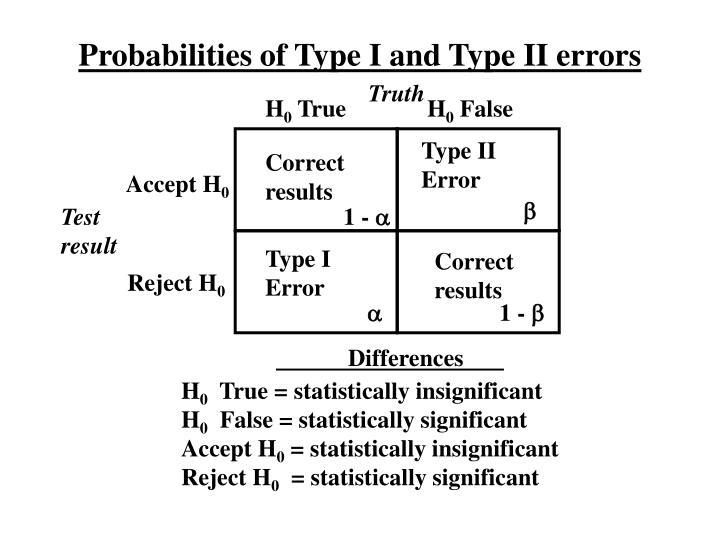 Probabilities of Type I and Type II errors