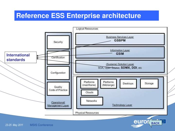 Reference ESS Enterprise architecture