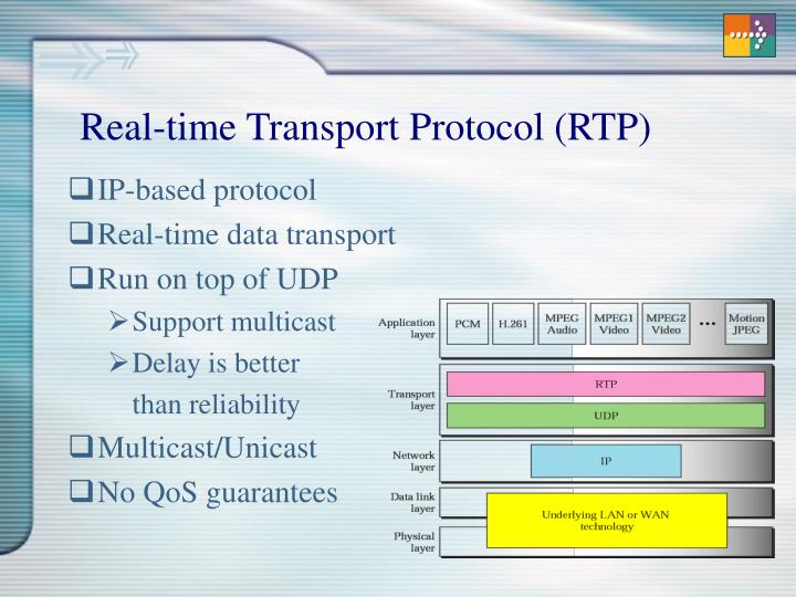 Real-time Transport Protocol (RTP)