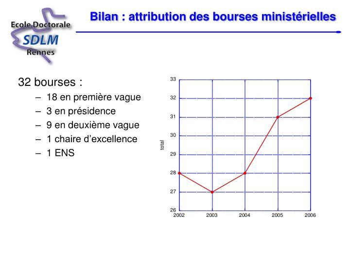 Bilan: attribution des bourses ministérielles