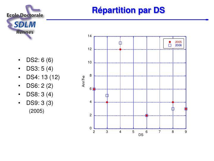 Répartition par DS