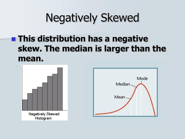 Negatively Skewed