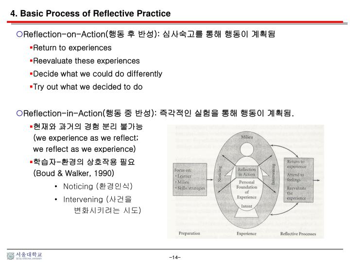 4. Basic Process of Reflective Practice