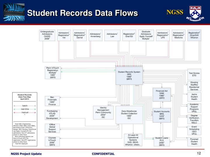 Student Records Data Flows