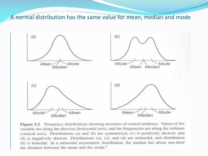 A normal distribution has the same value for mean, median and mode