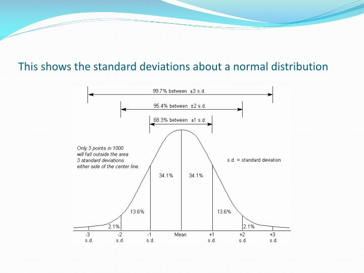 This shows the standard deviations about a normal distribution