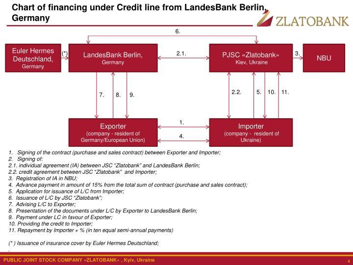 Chart of financing