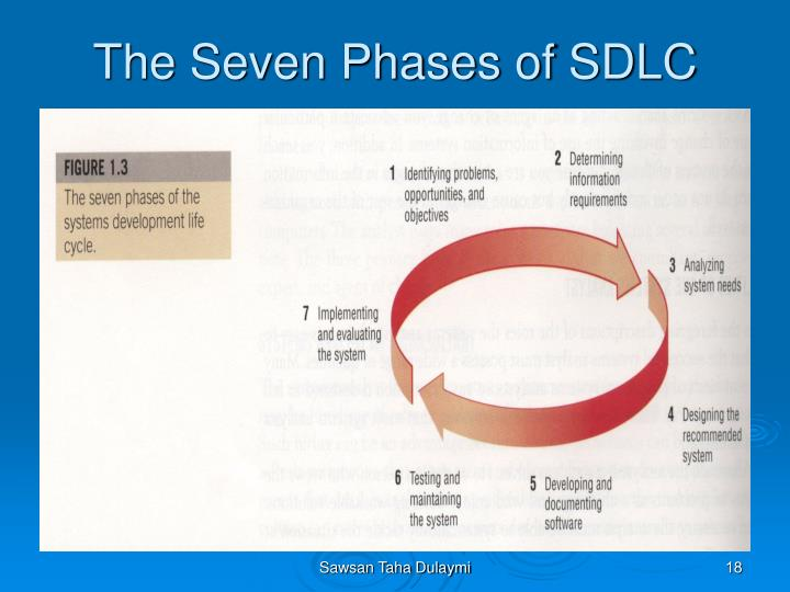 seven phases of sdlc Library's system development life cycle processes and procedures the executive summary begins on page i, and phases of a system's life cycle systems developed according to the seven phase sdlc framework was the model its used to manage its-related projects throughout their life cycles.