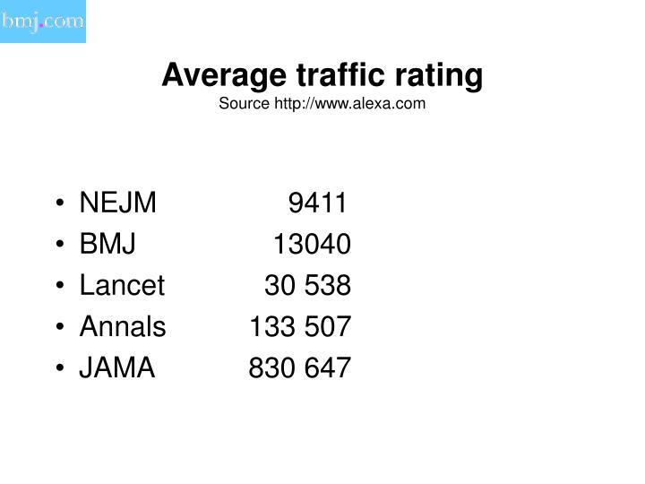 Average traffic rating