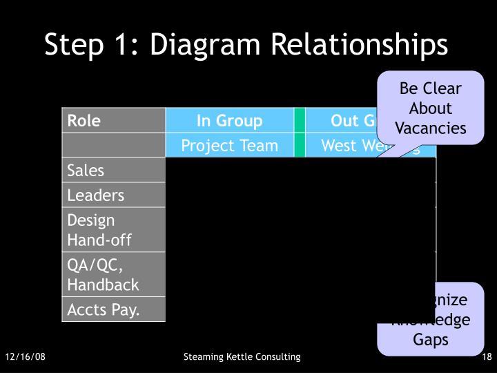 Step 1: Diagram Relationships