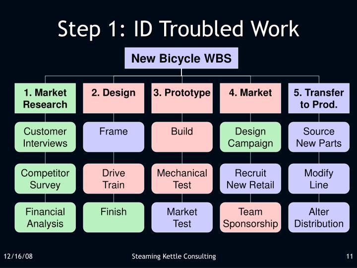 Step 1: ID Troubled Work