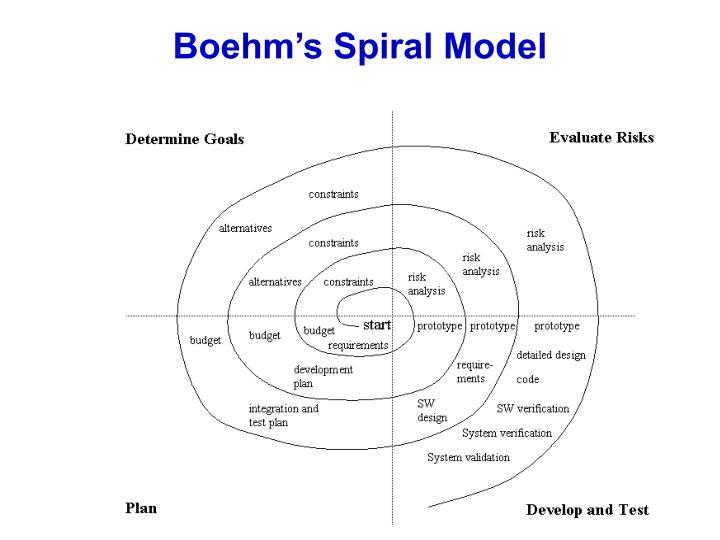 Boehm's Spiral Model