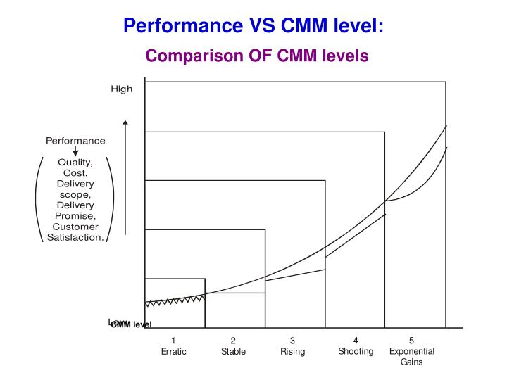 Performance VS CMM level: