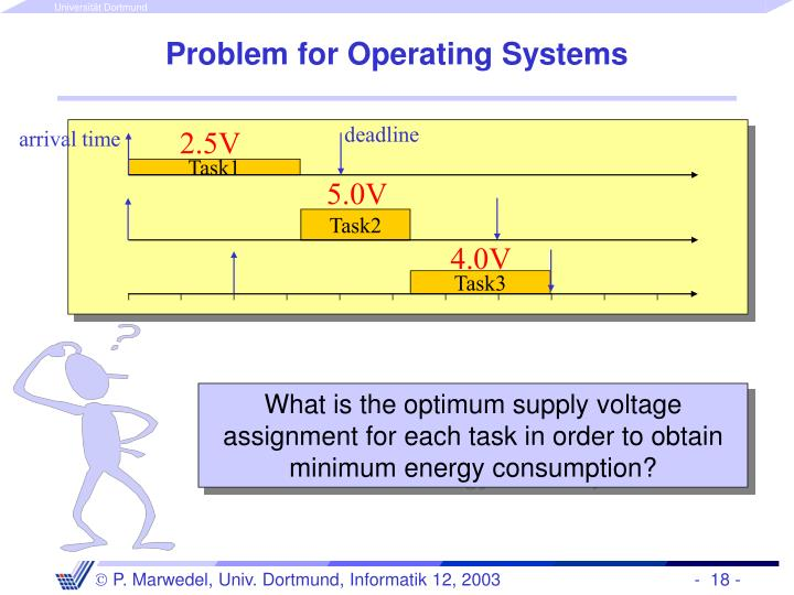 Problem for Operating Systems
