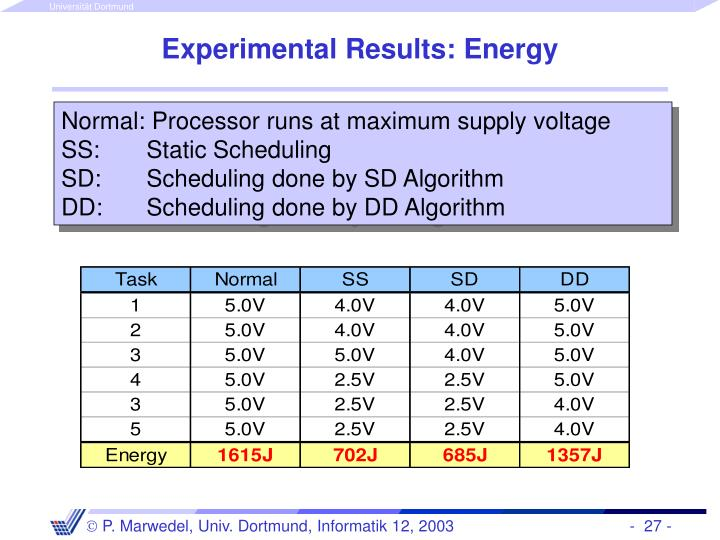 Experimental Results: Energy