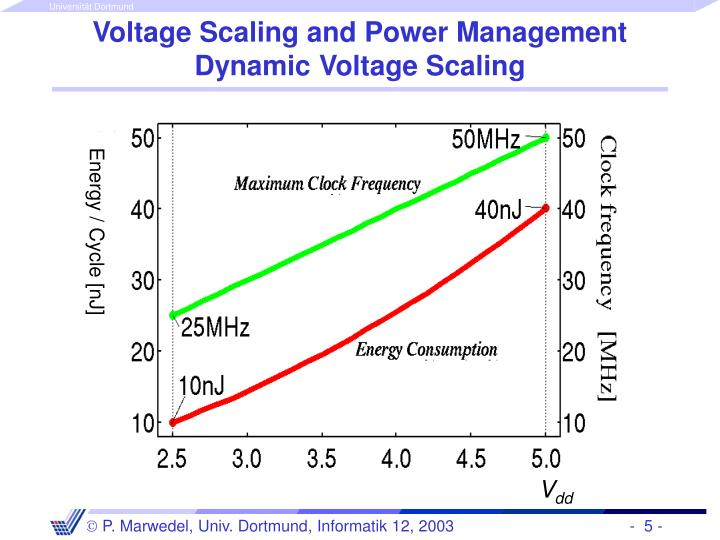 Voltage Scaling and Power Management