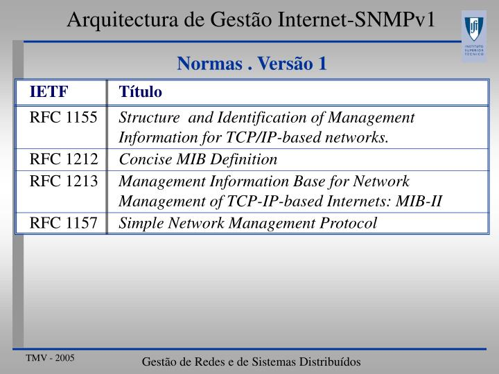 Arquitectura de Gestão Internet-SNMPv1