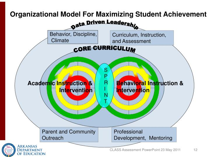 Organizational Model For Maximizing Student Achievement