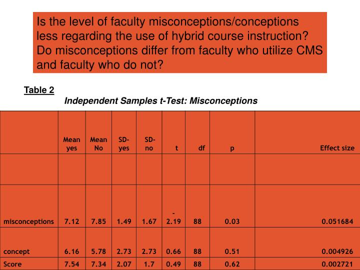 Is the level of faculty misconceptions/conceptions less regarding the use of hybrid course instruction? Do misconceptions differ from faculty who utilize CMS and faculty who do not?